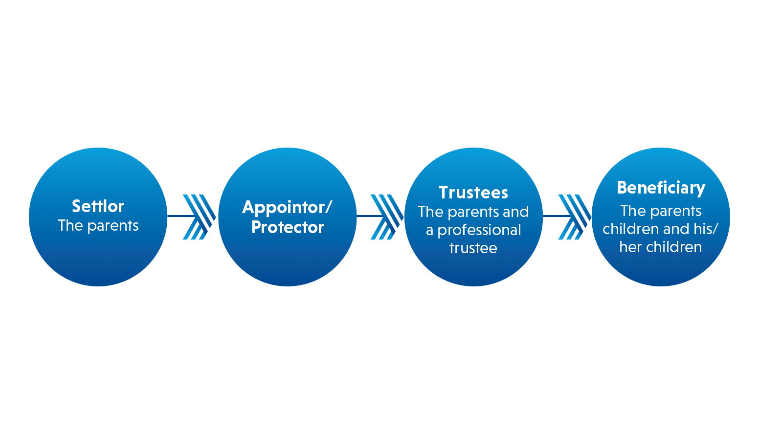 Types of Trusts - Inheritance Trust